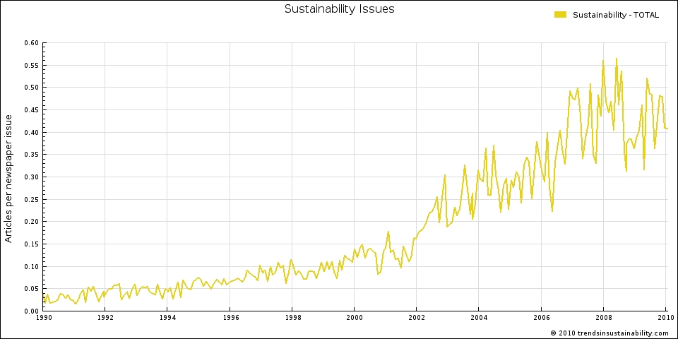 News Trends in Sustainability, Development Issues